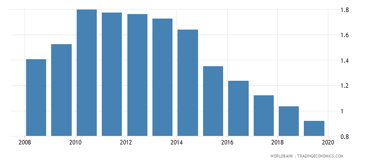 czech republic life insurance premium volume to gdp percent wb data