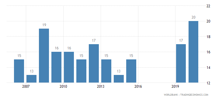 czech republic listed domestic companies total wb data