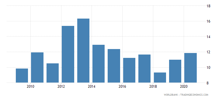 czech republic loans from nonresident banks amounts outstanding to gdp percent wb data