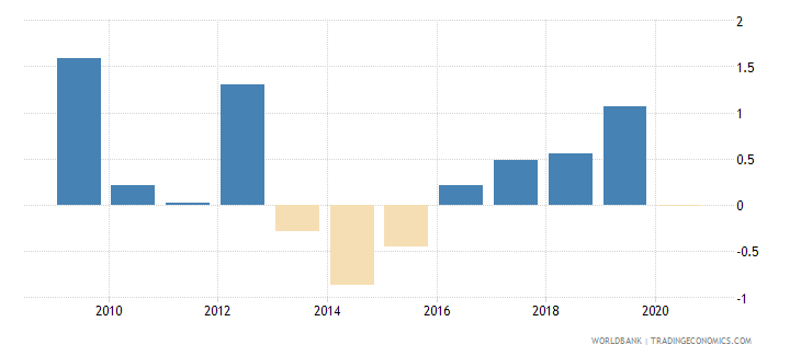 czech republic loans from nonresident banks net to gdp percent wb data