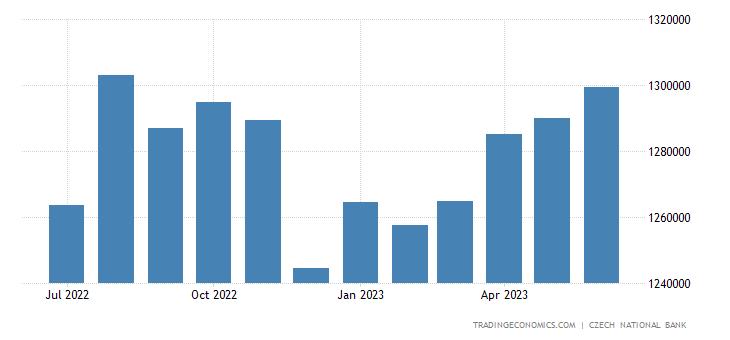 Czech Republic Loans to Non-Financial Corporations