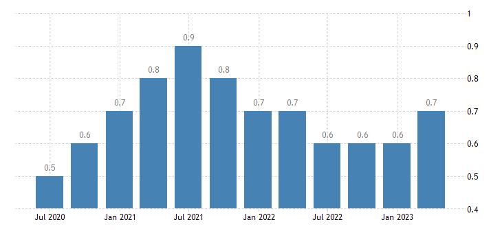 czech republic long term unemployment eurostat data