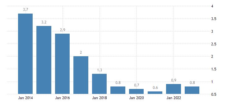 czech republic long term unemployment rate females eurostat data