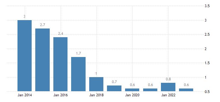 czech republic long term unemployment rate percent of active population aged 15 74 eurostat data