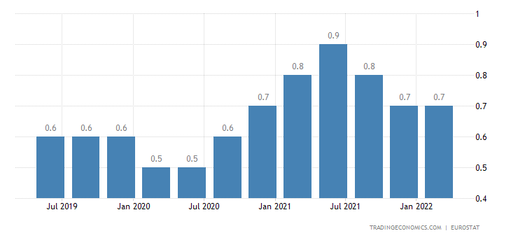 Czech Republic Long Term Unemployment Rate
