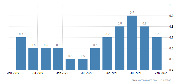 Czech Republic Long Term Unemployment Rate