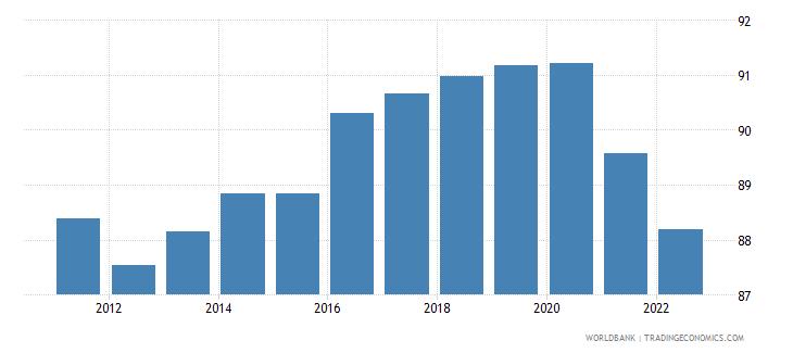 czech republic manufactures exports percent of merchandise exports wb data