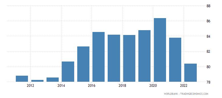 czech republic manufactures imports percent of merchandise imports wb data