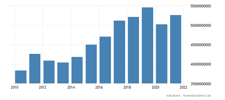 czech republic manufacturing value added constant 2000 us dollar wb data