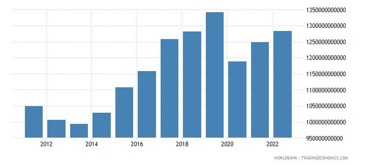 czech republic manufacturing value added constant lcu wb data