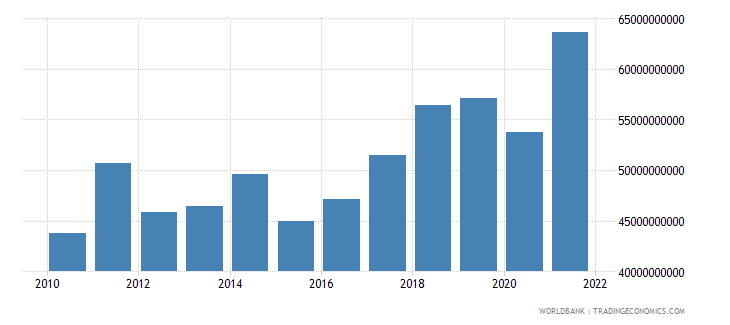 czech republic manufacturing value added us dollar wb data