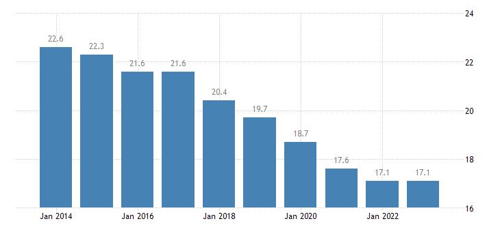 czech republic median of the housing cost burden distribution cities eurostat data