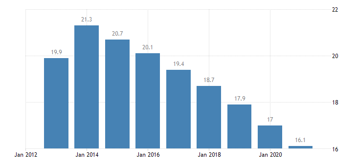 czech republic median of the housing cost burden distribution females eurostat data