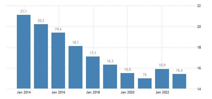 czech republic median of the housing cost burden distribution less than 18 years eurostat data