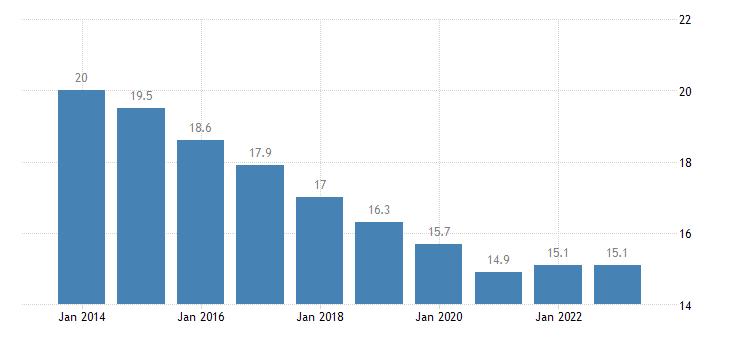 czech republic median of the housing cost burden distribution males eurostat data