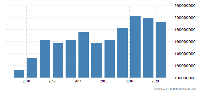 czech republic merchandise exports by the reporting economy us dollar wb data