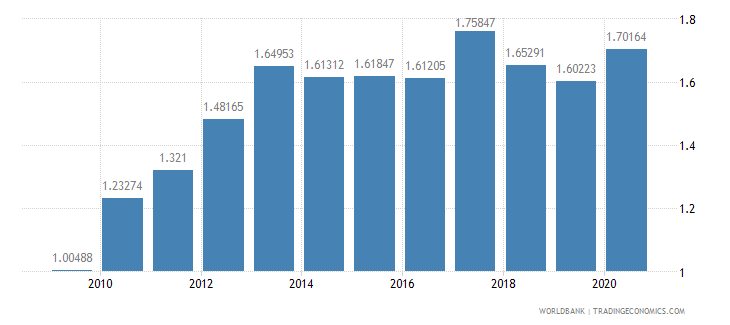 czech republic merchandise exports to developing economies in east asia  pacific percent of total merchandise exports wb data