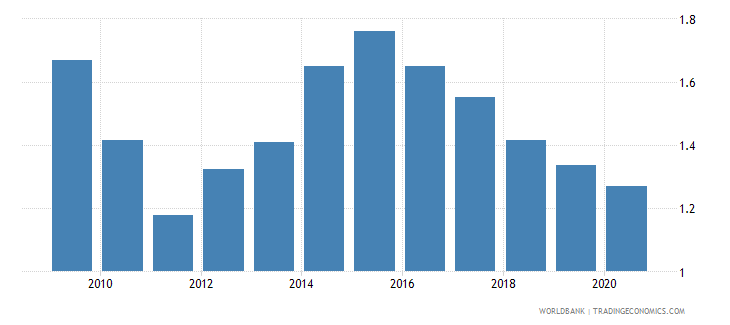 czech republic merchandise exports to economies in the arab world percent of total merchandise exports wb data