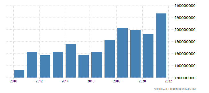 czech republic merchandise exports us dollar wb data