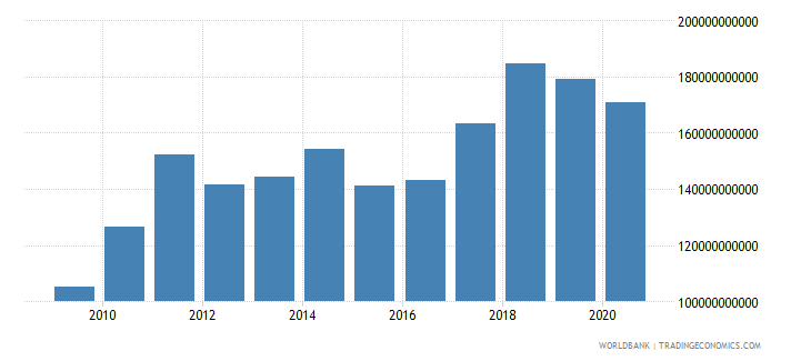 czech republic merchandise imports by the reporting economy us dollar wb data