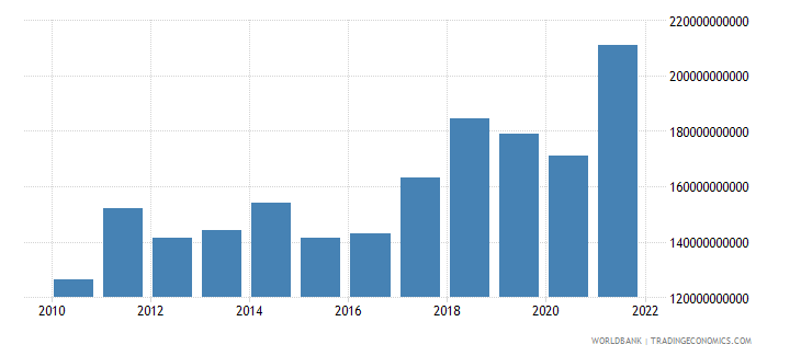 czech republic merchandise imports us dollar wb data