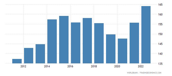 czech republic merchandise trade percent of gdp wb data