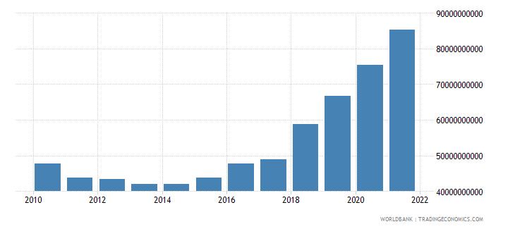 czech republic military expenditure current lcu wb data