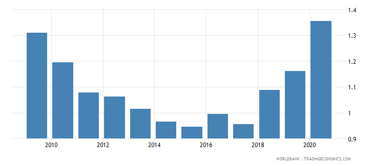 czech republic military expenditure percent of gdp wb data