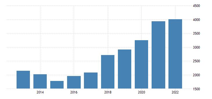 Czech Republic Military Expenditure