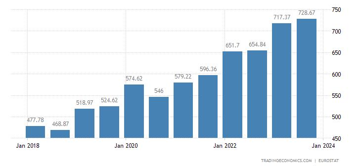 Czech Republic Gross Minimum Monthly Wage