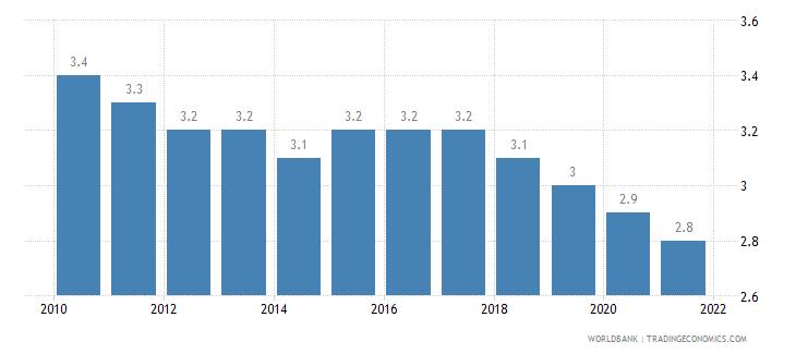 czech republic mortality rate under 5 per 1 000 wb data