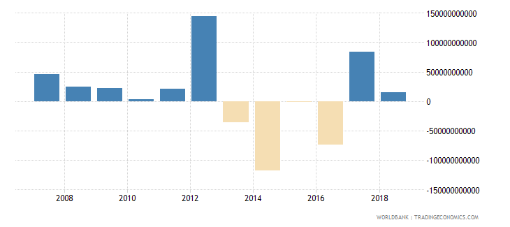 czech republic net acquisition of financial assets current lcu wb data