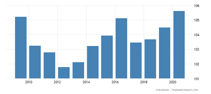 czech republic net barter terms of trade index 2000  100 wb data
