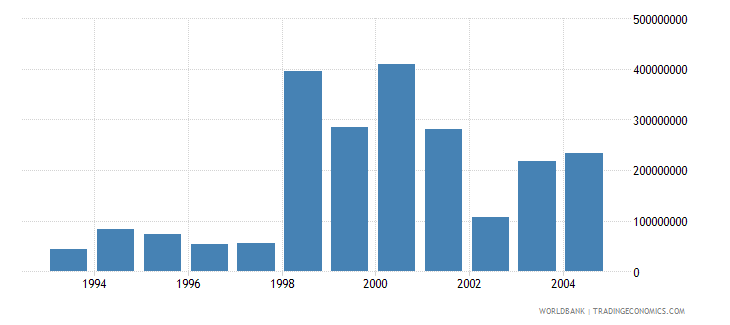 czech republic net bilateral aid flows from dac donors european commission us dollar wb data