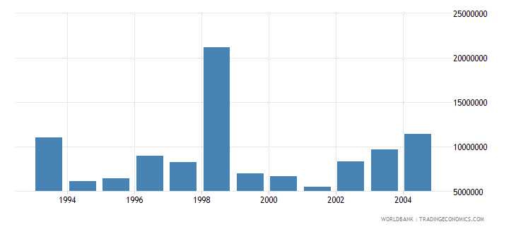 czech republic net bilateral aid flows from dac donors france us dollar wb data