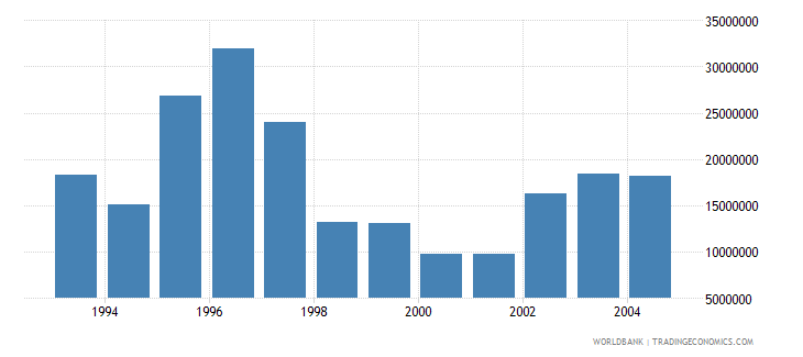 czech republic net bilateral aid flows from dac donors germany us dollar wb data