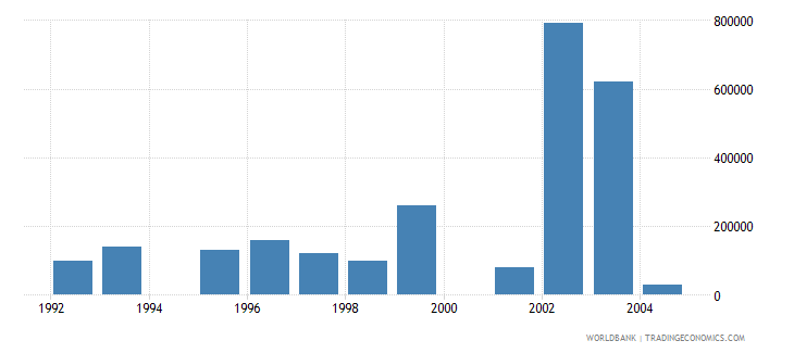 czech republic net bilateral aid flows from dac donors luxembourg us dollar wb data