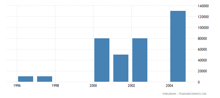 czech republic net bilateral aid flows from dac donors portugal us dollar wb data