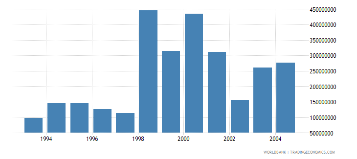 czech republic net bilateral aid flows from dac donors total us dollar wb data