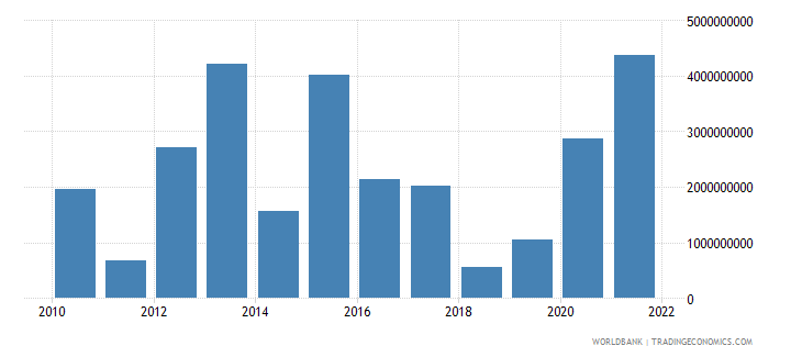 czech republic net capital account bop us dollar wb data