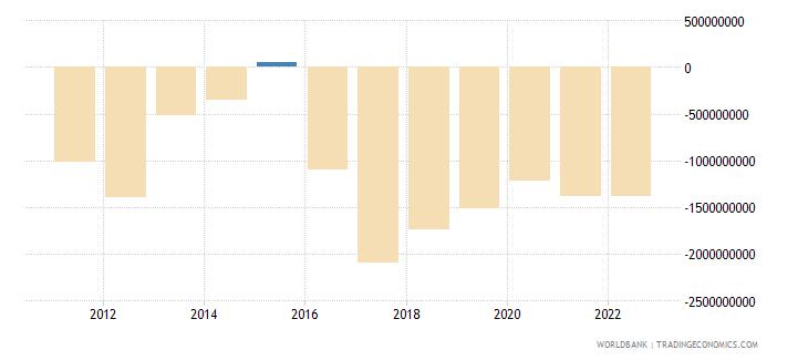 czech republic net current transfers bop us dollar wb data