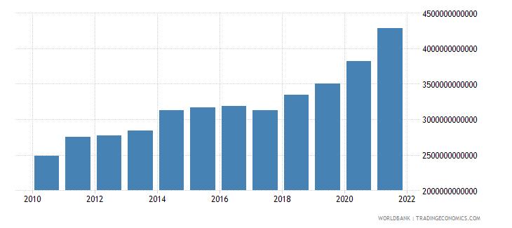 czech republic net domestic credit current lcu wb data