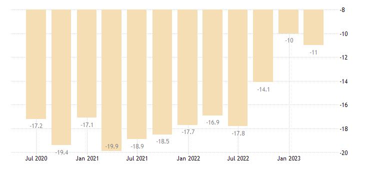 czech republic net external debt eurostat data