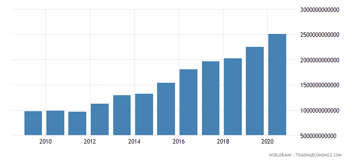 czech republic net foreign assets current lcu wb data