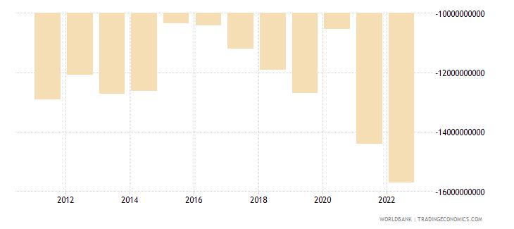 czech republic net income bop us dollar wb data