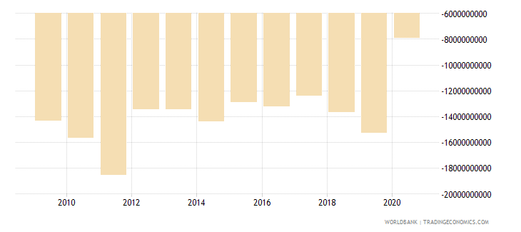 czech republic net income from abroad us dollar wb data