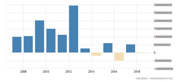 czech republic net incurrence of liabilities total current lcu wb data