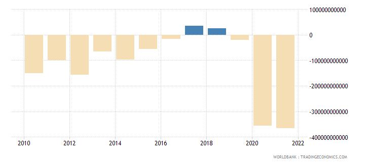 czech republic net lending   net borrowing  current lcu wb data