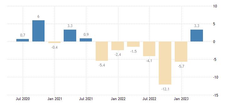 czech republic net lending borrowing current capital account eurostat data