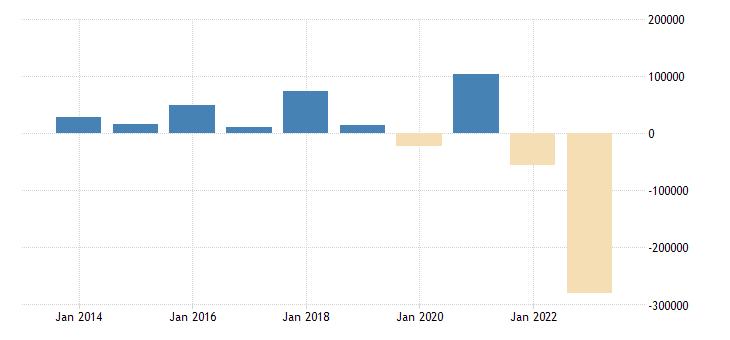 czech republic net lending net borrowing eurostat data